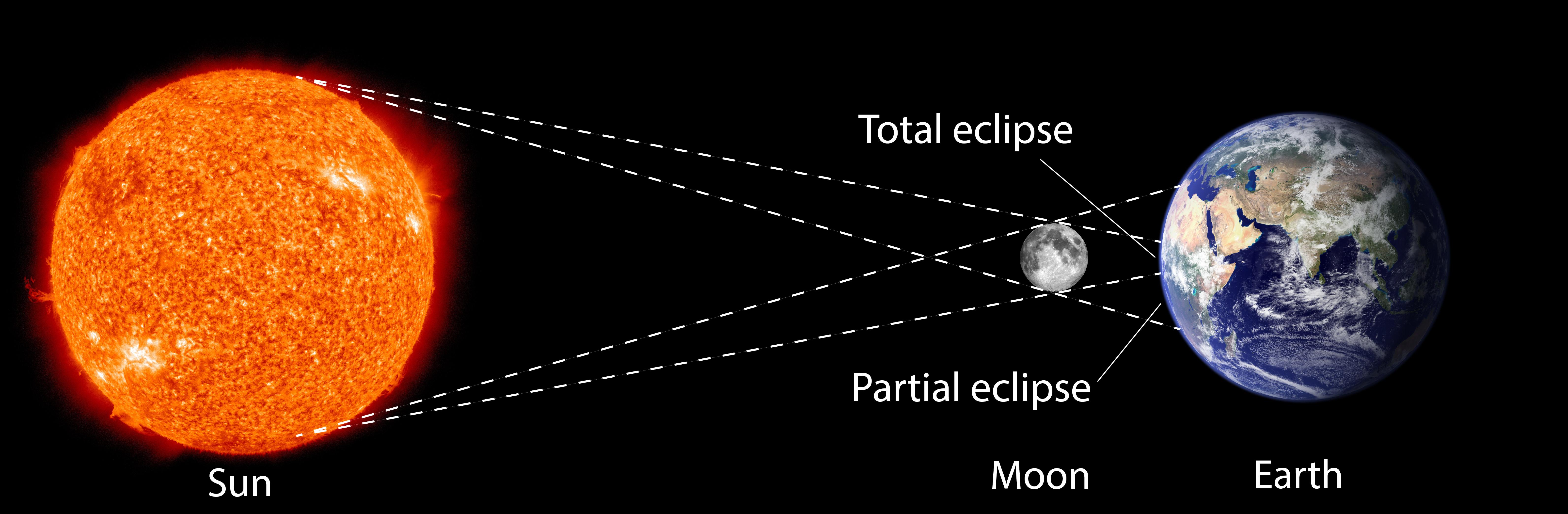 Solar eclipse diagram nustem solar eclipse diagram pooptronica
